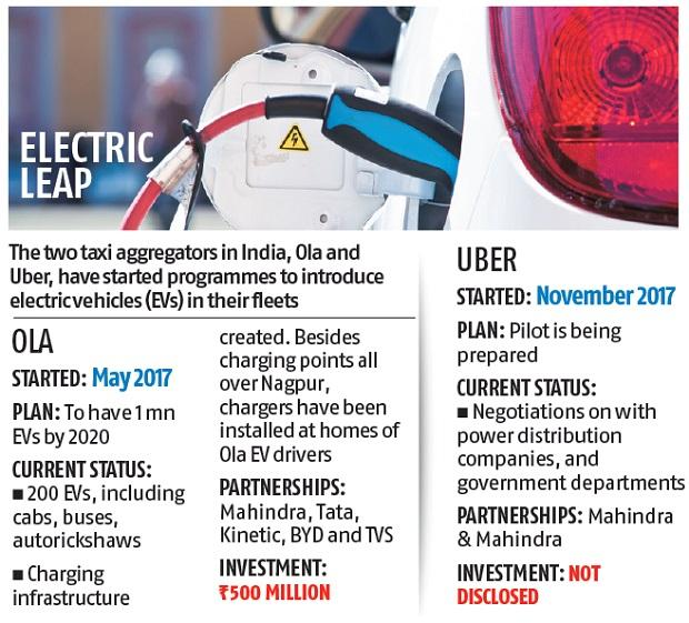 Uber, Ola go slow on electric mobility drive as charging