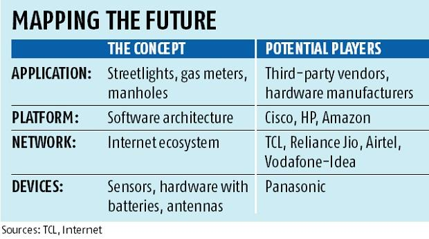 Tata Communications gets ready for public utilities play, invests Rs 6.5 bn