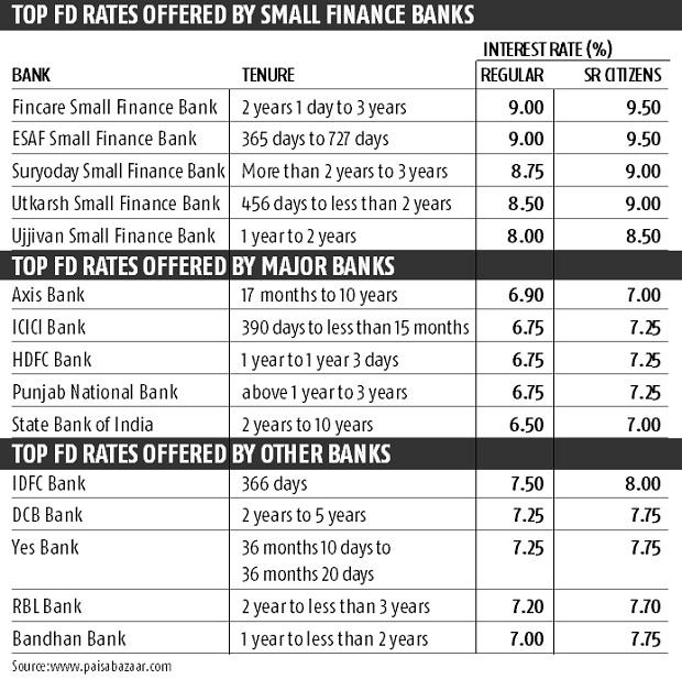 Who is offering best fixed deposit rates? You must know before investing