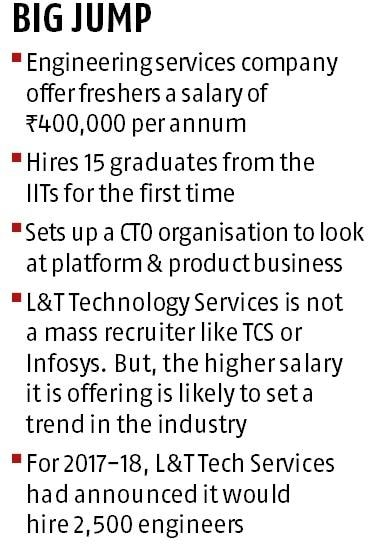 To attract talent, L&T Tech hikes fresher salary 25% to about Rs