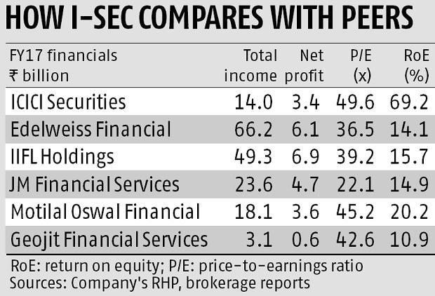 IPO analysis: Strong prospects for I-Sec, but correlated to markets