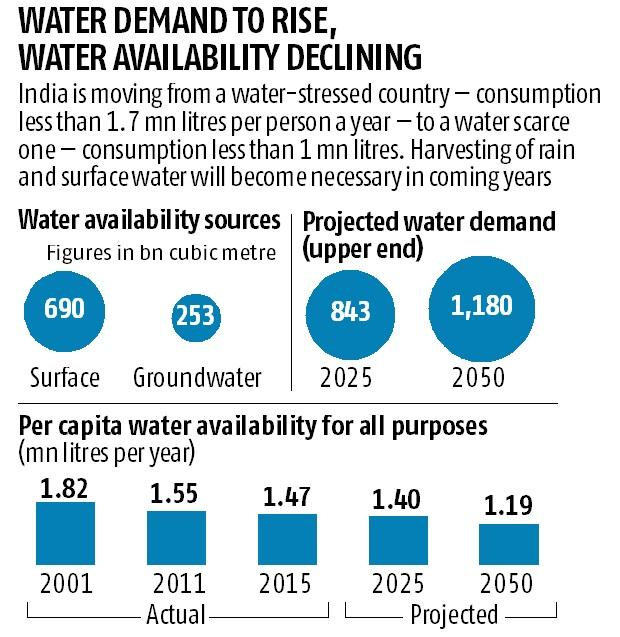 water scarcity in india pdf