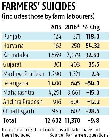 Big rise in farmer suicides in four states during 2016, says NCRB data