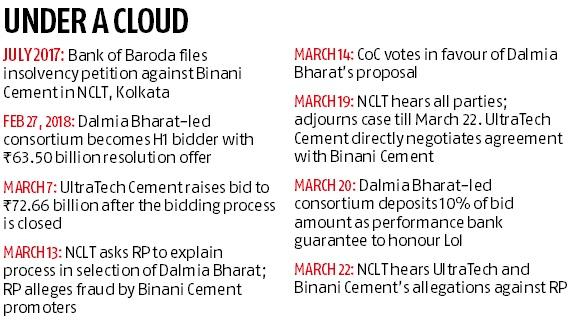 Insolvency: NCLT asks for selection details in Binani Cement case