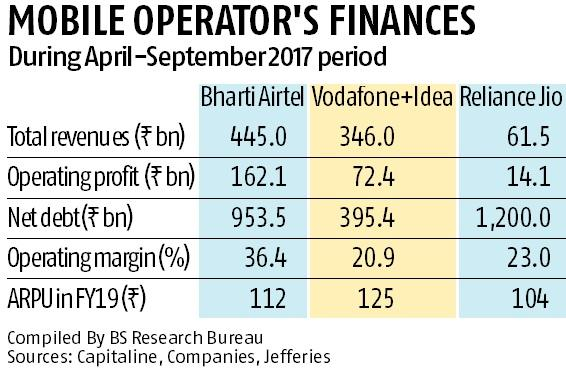 Rs 1,200 billion debt to weigh on Vodafone-Idea, may hit growth plans