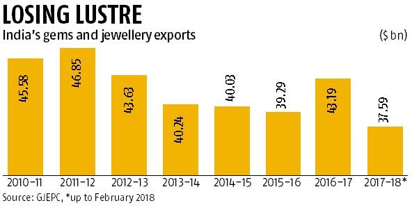 Relief for Indian exporters as Dubai mulls VAT breather for B2B gold sales