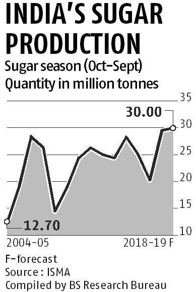 Sugar export incentives not to benefit mills due to sharp decline in prices