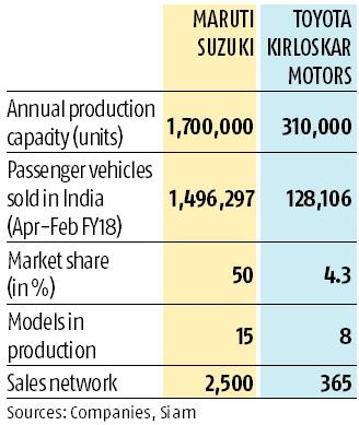 Toyota and Suzuki sign mutual agreement to supply certain models in India