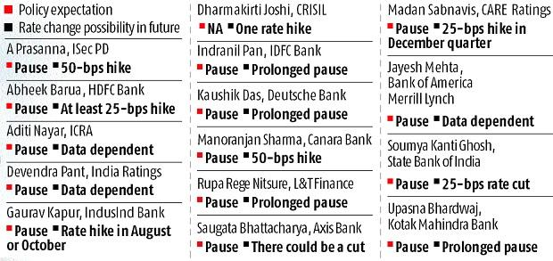 RBI may hold rates for now but likely to cut rates in future: BS Poll