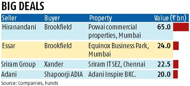 Shapoorji Pallonji and CPPIB joint venture firm to sell Chennai IT park