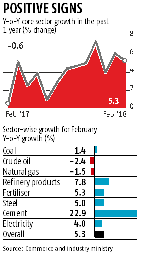Cement, steel push core sector growth to 5.3% in February