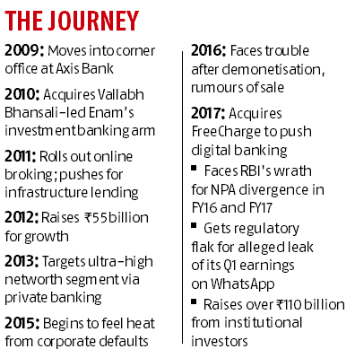The journey: From 2009 to 2018, Shikha Sharma's years at Axis Bank