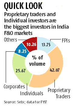 Sebi's F&O restrictions likely to boost dabba trading in Indian markets