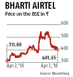 Bharti Airtel stock may have tumbled 27% this year but bulls still back it
