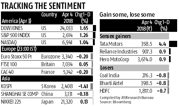 Sensex, Nifty decline amid sell-off in equities as trade tensions flare up