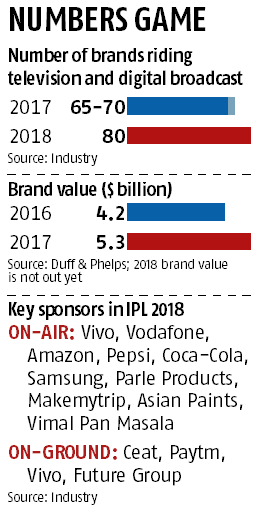 Why advertisers are spellbound by Indian Premier League even after 11 years