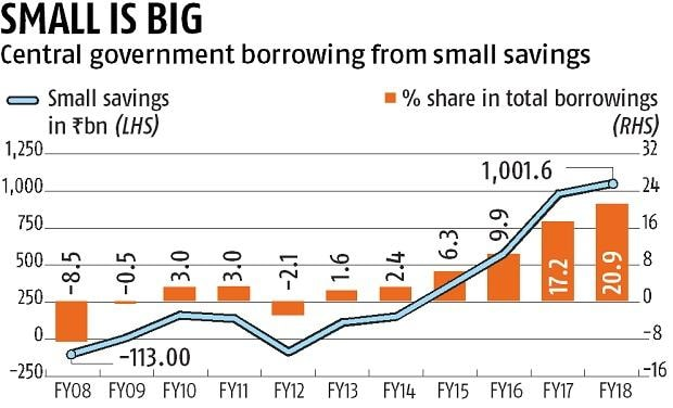Small saving schemes account for 20 9% of government