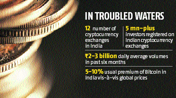 RBI crackdown on cryptocurrencies: Exchanges, investors take a hard knock