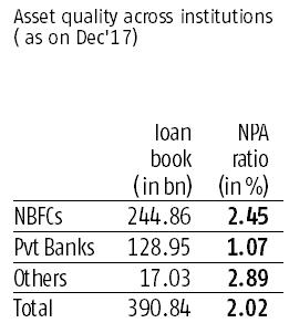 Two-wheeler segment grows as NBFCs capture larger market share