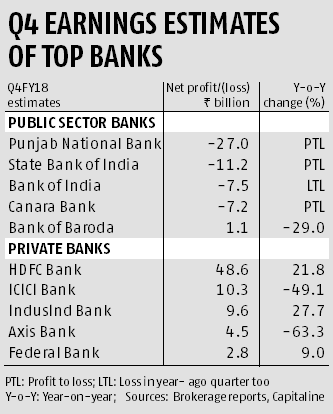 Q4 results: Top public sector banks to report losses in March quarter