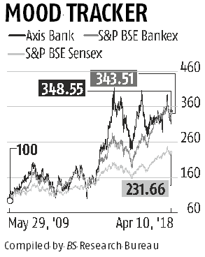 Axis Bank rallies 230% under Shikha Sharma; markets see exit as positive