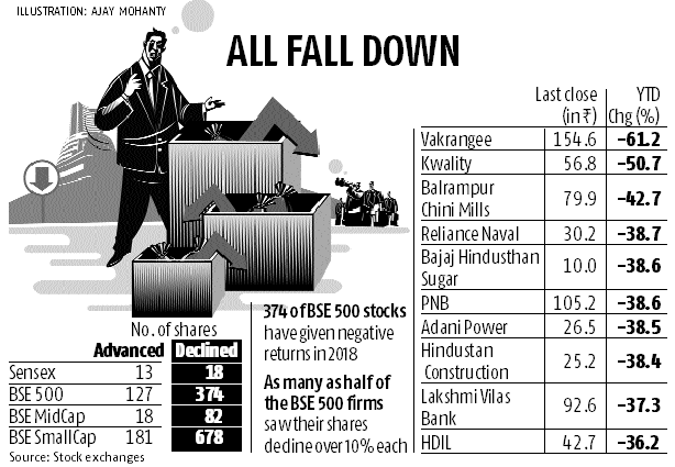 Market breadth negative this year even as Sensex, Nifty managed to hold up