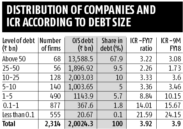Top listed firms report an improvement in their debt servicing ability