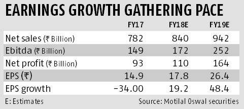 After mostly subdued FY18 output, FY19 could be better for Coal India
