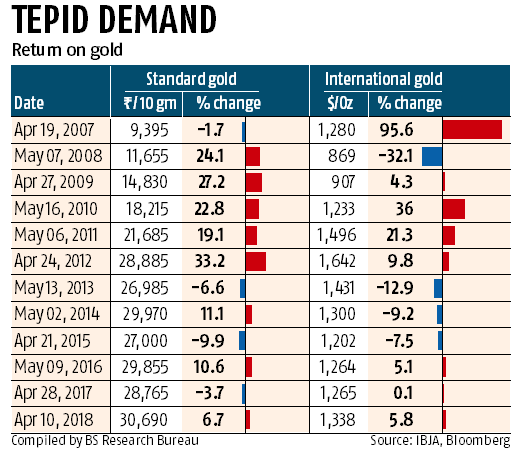 Prices, goods and services tax mar gold buying ahead of Akshaya Tritiya