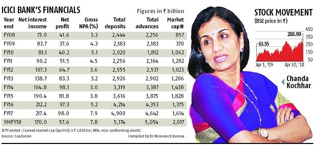Chanda Kochhar's good and bad times at ICICI Bank as its MD & CEO