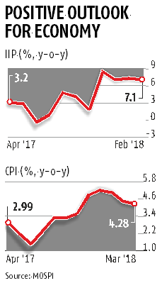 Industrial output expands at 7.1%; March retail inflation eases to 4.28%