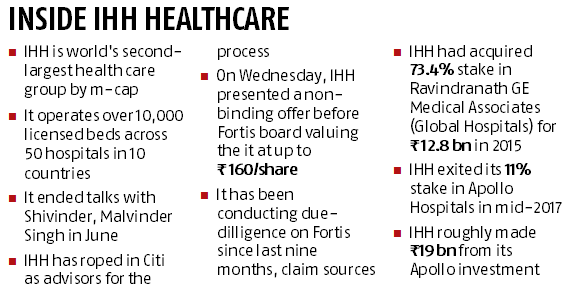 Fortis deal heats up with IHH making a better offer; stock jumps 4%
