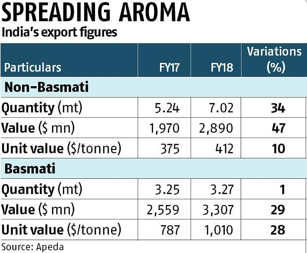 India's non-basmati exports rise 34% on Africa's import