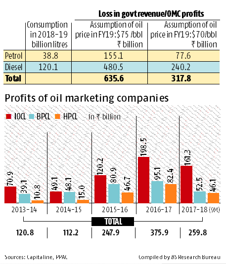 Oil on the boil: Costly crude to hit government, profits of refiners