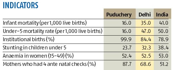 Puducherry surpasses India's performance on most health indicators: Report