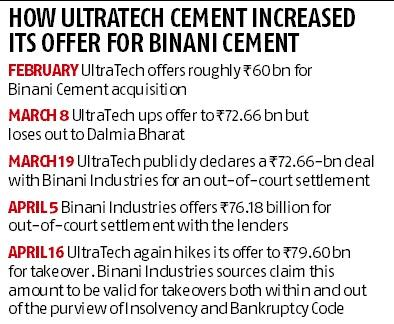 Insolvency: UltraTech willing to pay Rs 79.60 bn to take over Binani Cement