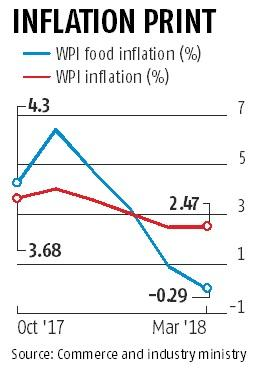 Fall in food prices eases WPI inflation, slips marginally to 2.47% in March