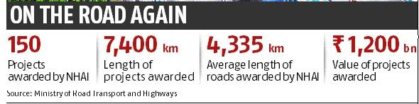Road sector revival: Projects being awarded at lower than reserve prices