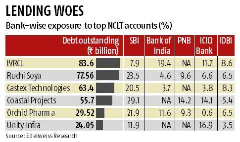 Banks to recover 48% from NPA accounts in RBI list: Edelweiss Securities