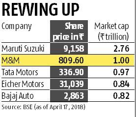 M&M becomes 2nd most valuable brand in India, reaches Rs 1-trn market cap