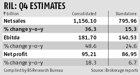 Will Reliance Industries' quarterly profit scale past Rs 100 billion?