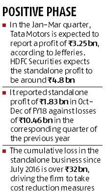 Tata Motors set for second successive quarter of standalone profit