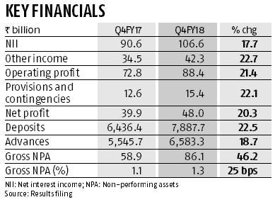 HDFC Bank net profit rises 20% to Rs 48 bn; asset quality remains stable