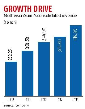 How Motherson reaps success from loss-making firms