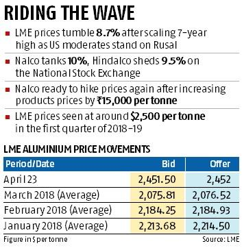 Nalco rides on London Metal Exchange gains, sees room for