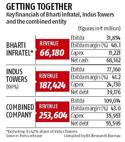 Bharti Infratel, Indus merger to create Rs 965 bn co, 2nd largest after ATC