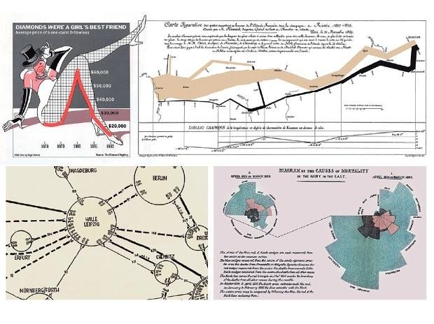 Age of data, visualised data,digitalisation, Joseph Priestley,William Playfair , economists, statistics, graphics, John Snow, Florence Nightingale, graphic design, Nigel Holmes' graphic for Time, pop graphic, data visualisations, Napoleon,