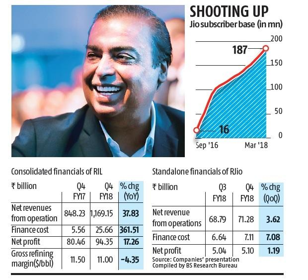 Q4 results: RIL posts record profit of Rs 94.35 bn; Jio's net at Rs 5.10 bn