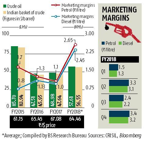 OMCs' high marketing margins to now face high crude, election test