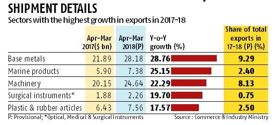 Metals, machinery, marine products may drive export growth in 2018-19